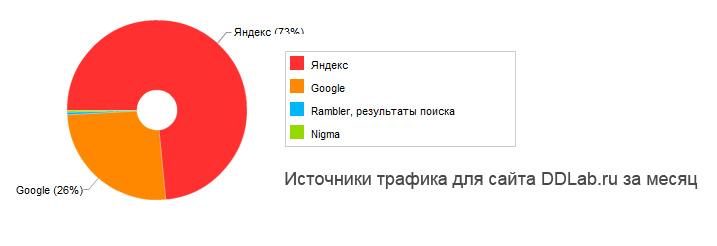 Оптимизация сайта самостоятельно