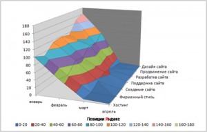 Результаты продвижения сайта. График