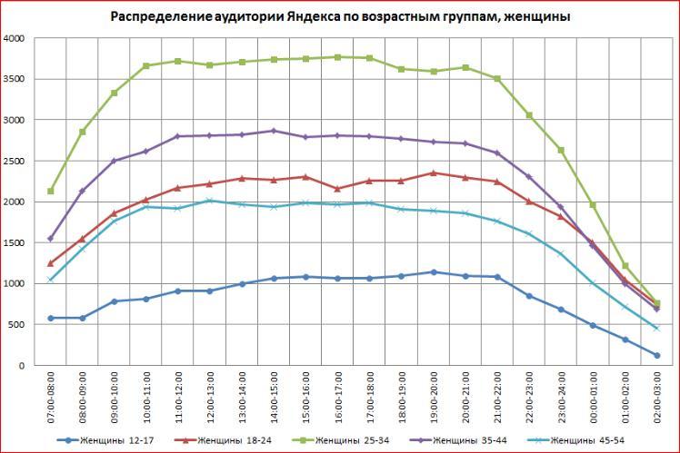 Распределение аудитории Яндекс Директ по возрастным группам и полу