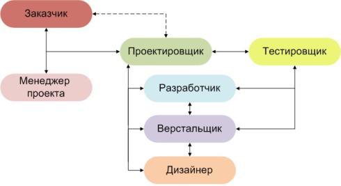 Схема управления проектами